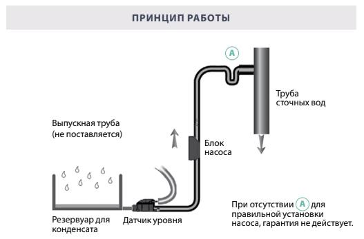 выпускная труба (не поставляется), труба сточных вод, блок насоса, датчик уровня, резервуар для конденсата