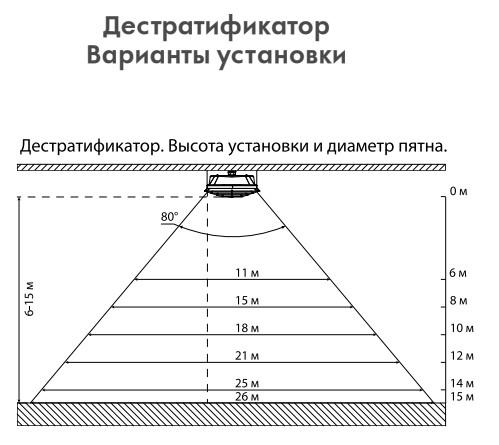 Дестратификатор Варианты установки